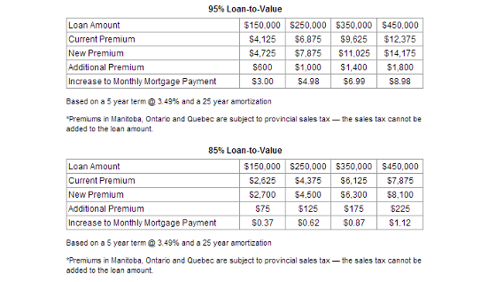 New CMHC Premiums for May 1, 2014.
