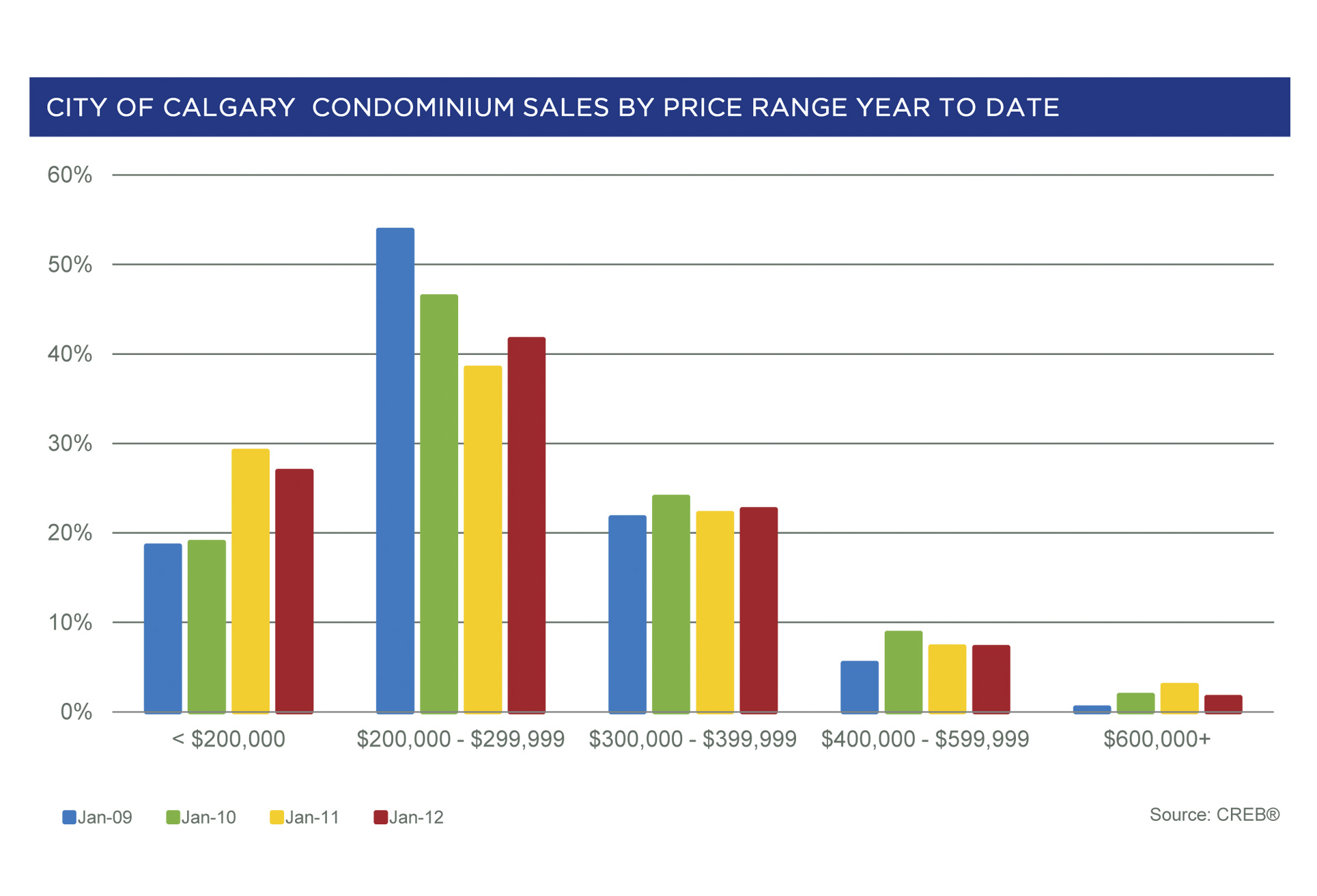 City of Calgary Condominium Home Sales by Price Range