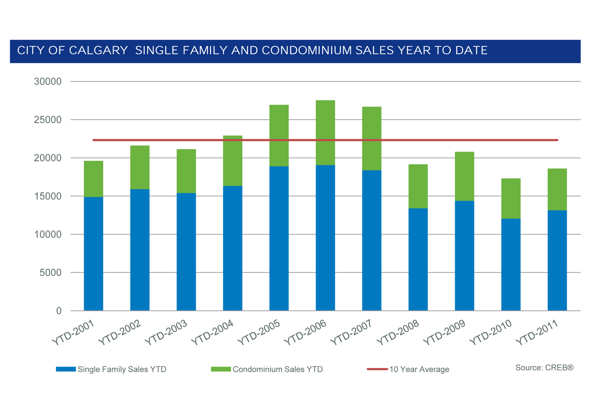 City of Calgary Home Sales Year-to-Date
