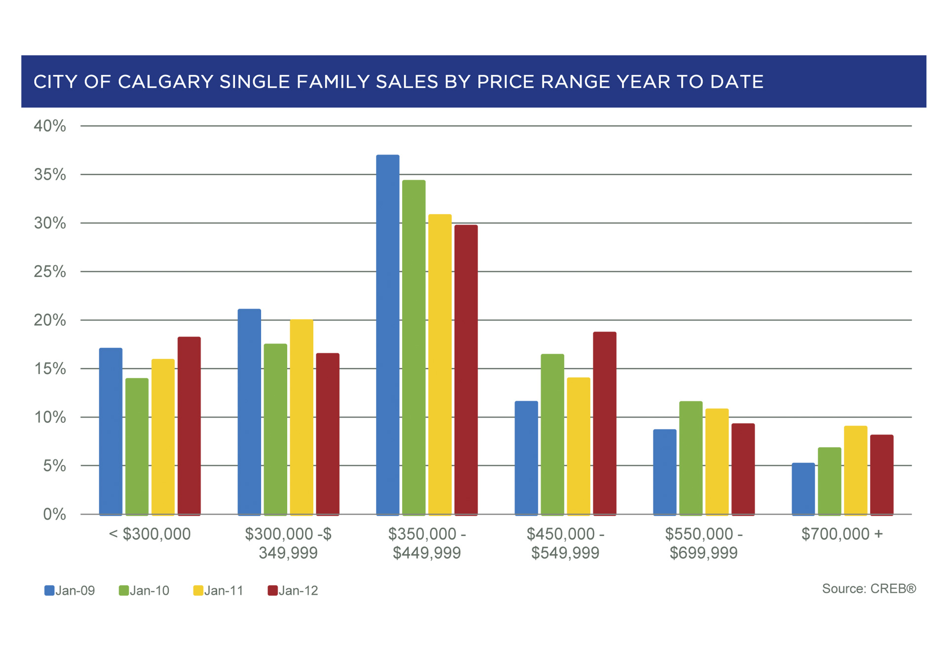 City of Calgary Single Family Home Sales by Price Range