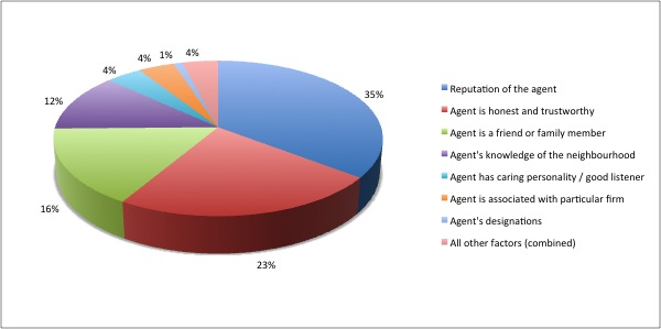 Chart: Factors Important to a Seller Choosing an Agent