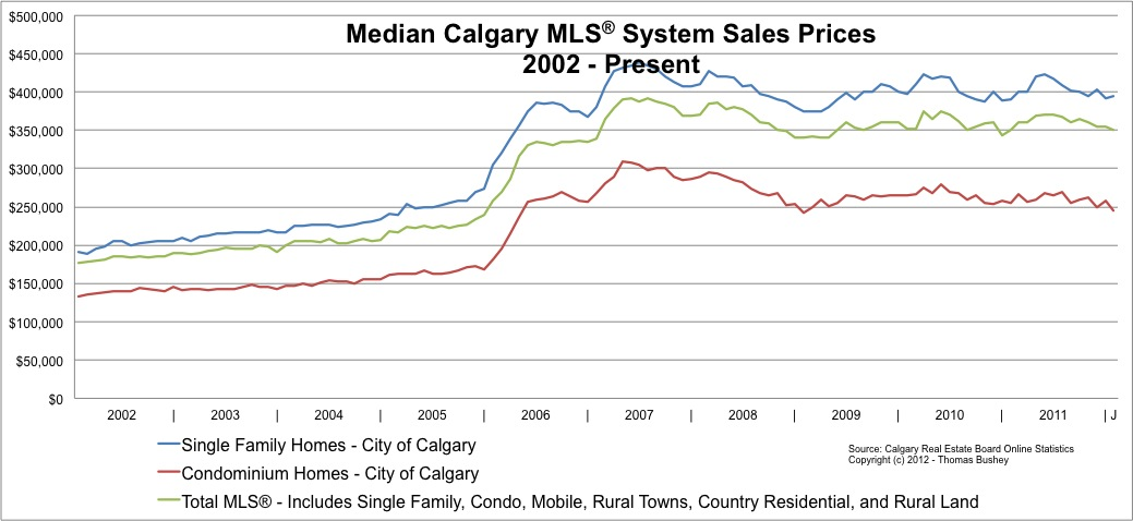 City of Calgary Median Home Selling Prices since 2002